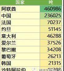 中国是西班牙苜蓿出口第二大市场
